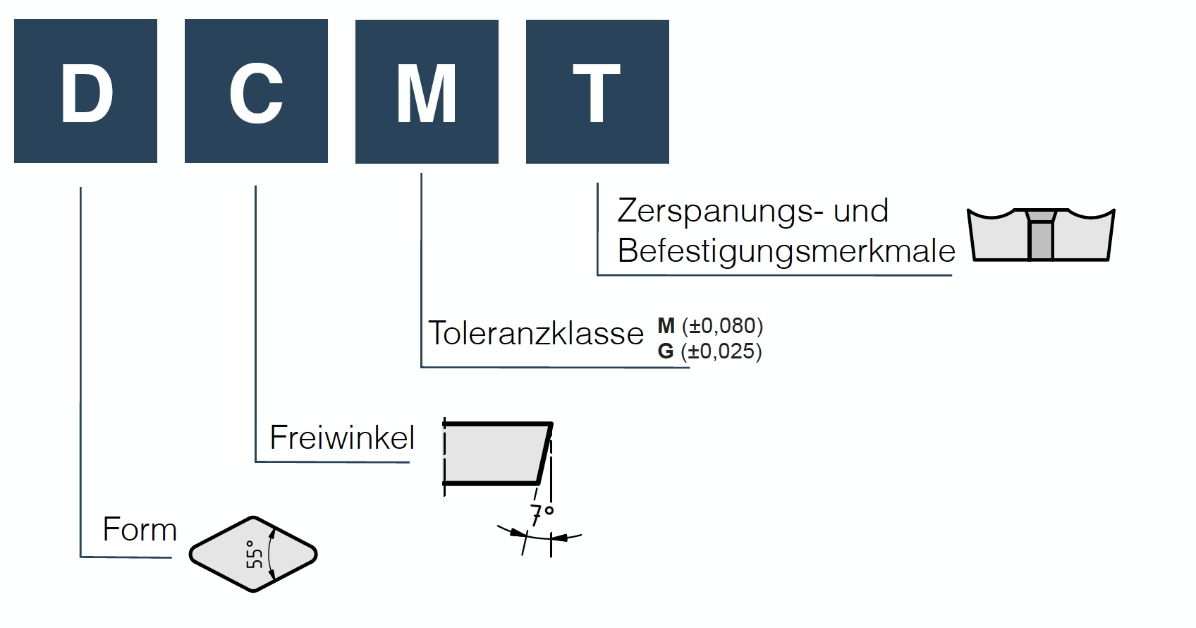 DCMT Wendeschneidplatten